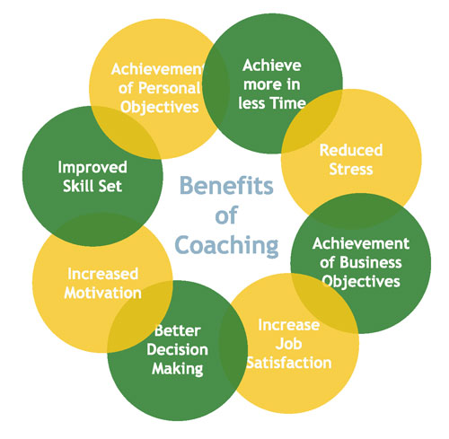 Benefits of Coaching