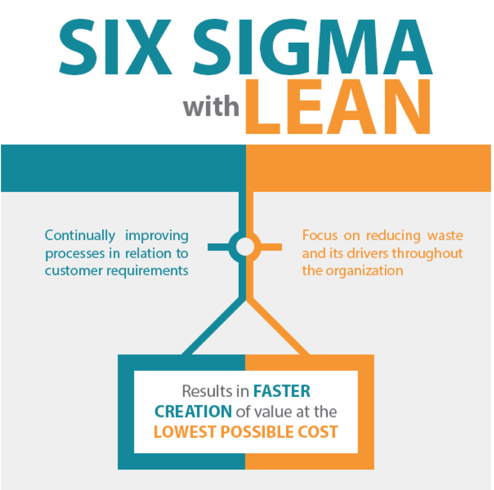 Lean Six Sigma Training Courses