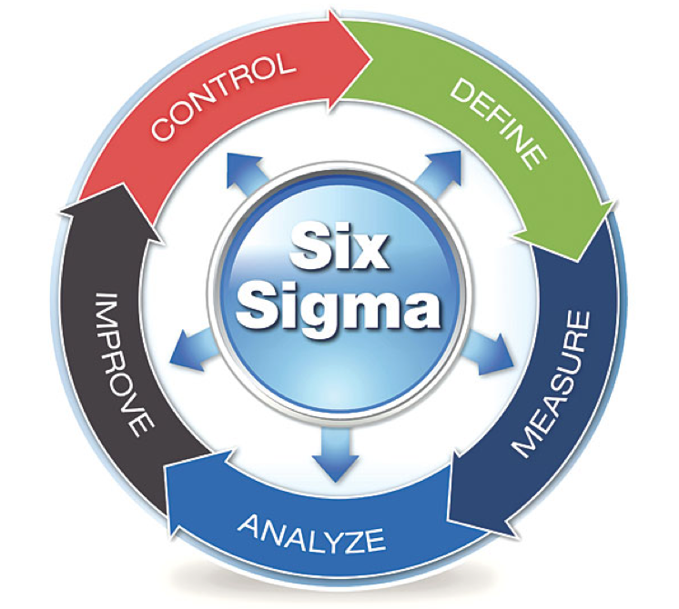 The Only Guaranteed Return on Investment – Six Sigma