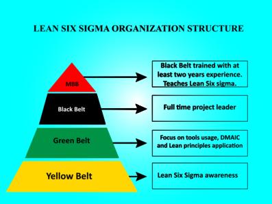 Green Belt Six Sigma Training